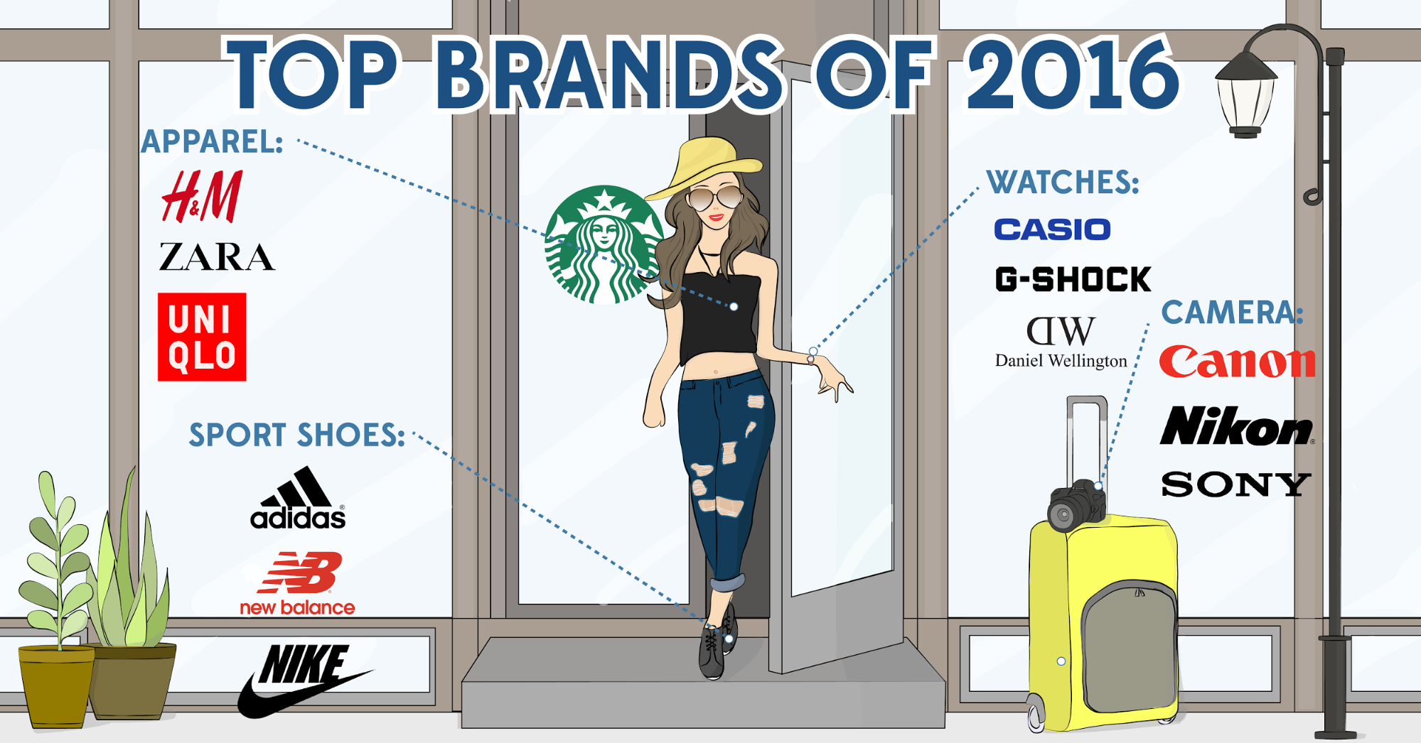 2016 Top-Of-Mind Brands in Asia as Chosen by Singapore's Millennials