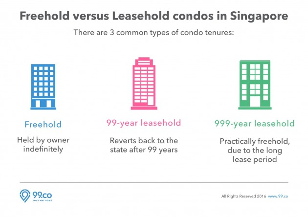 Freehold versus Leasehold condos in Singapore
