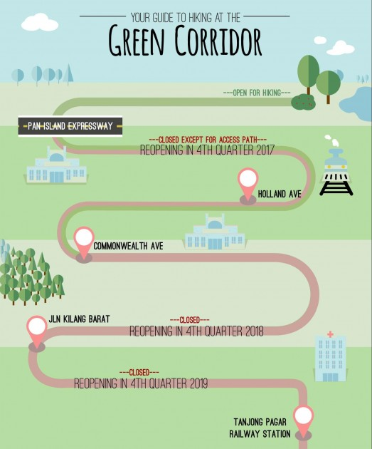 green corridor trail opening and closing map infographic