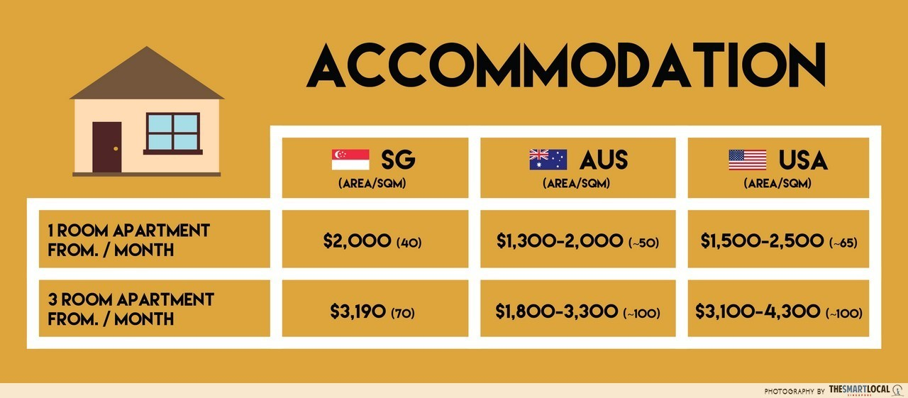 Cost of living: Australia vs USA accommodation
