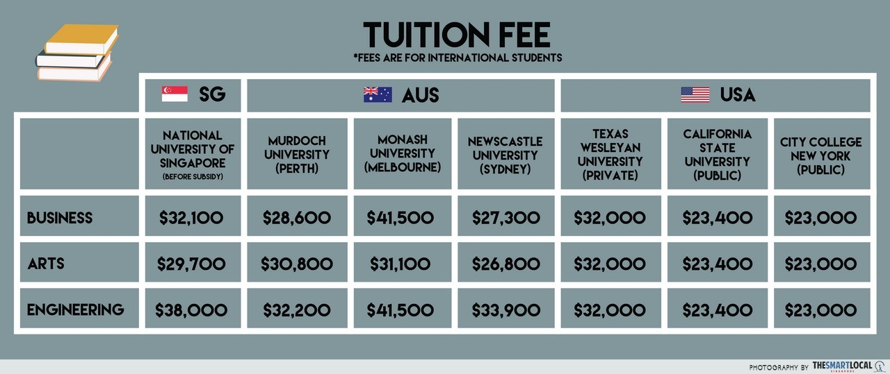 Cost of living: Australia vs USA tuition fees