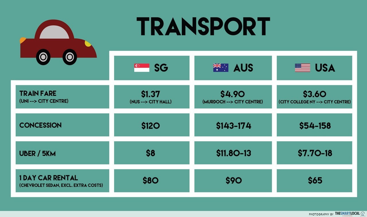 Cost of living: Australia vs USA transport