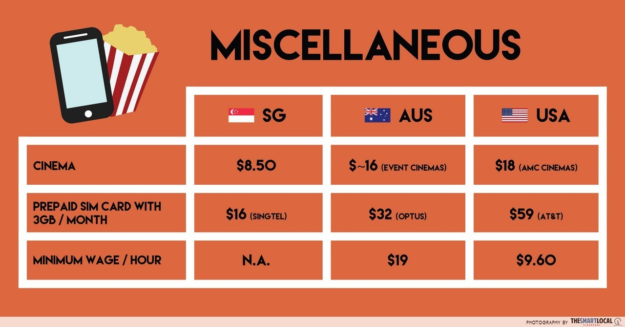 Cost of living: Australia vs USA miscellaneous