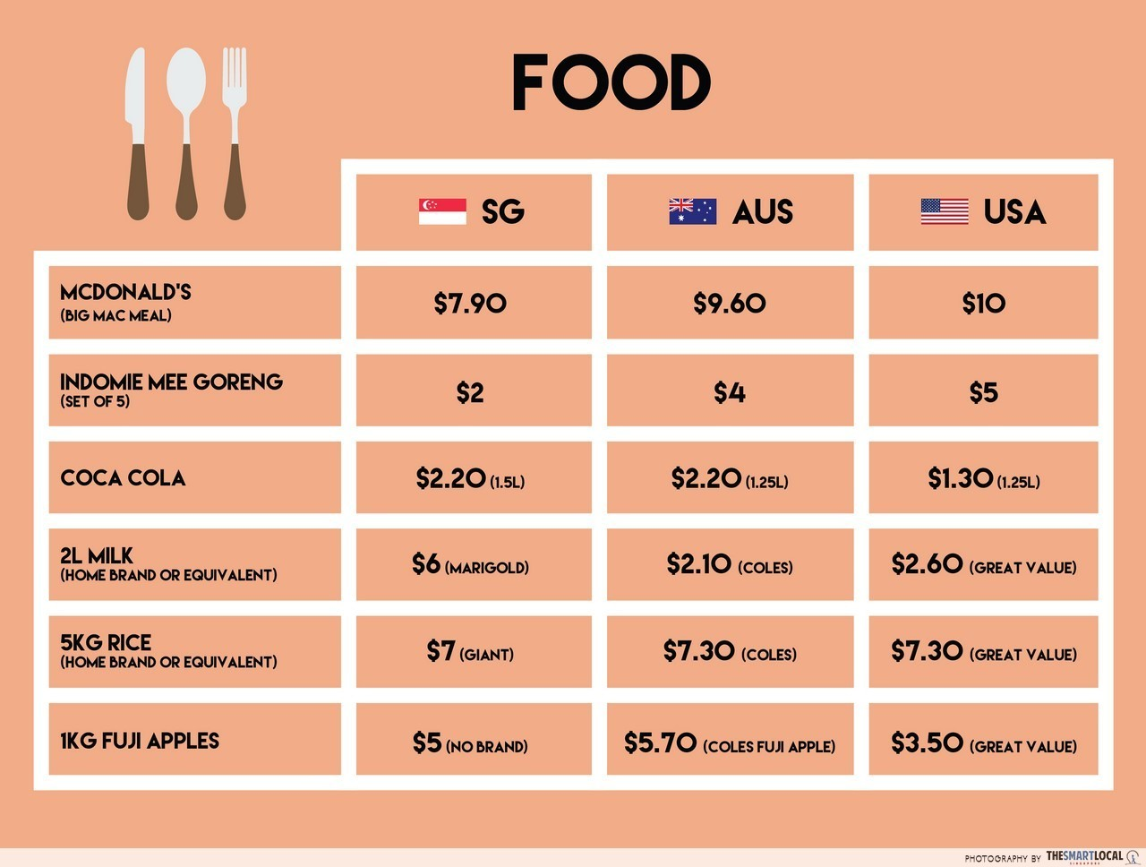 Cost of living: Australia vs USA
