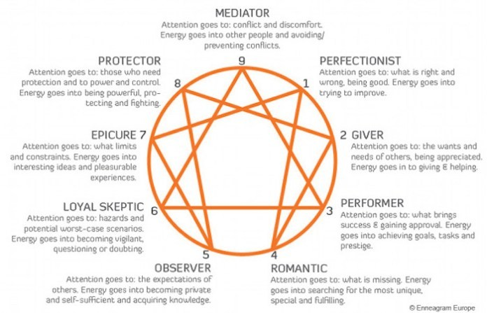 Personality Tests - Enneagram Test
