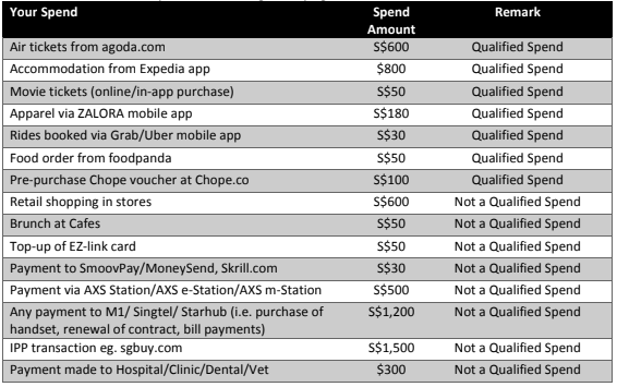 Qualified Spend examples