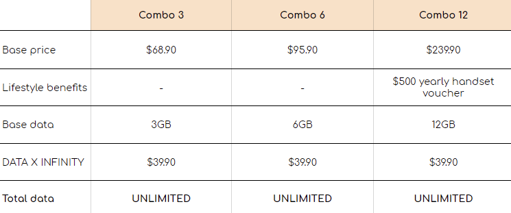 Singtel phone data plan - combos, packages