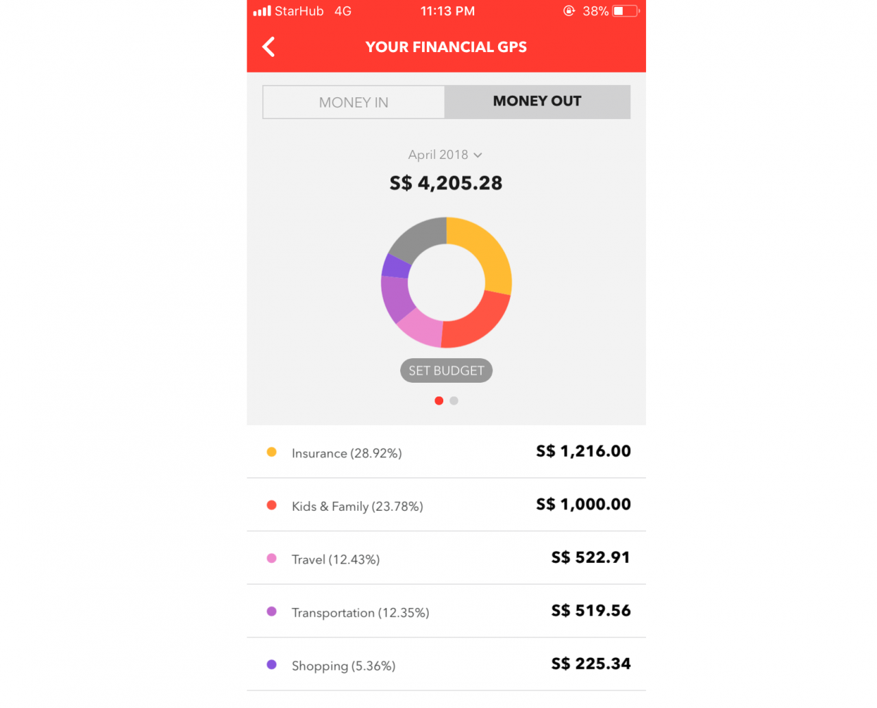 DBS NAV Hub - Your Financial GPS tracks money in and out