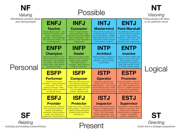 Estj and enfp relationships and dating