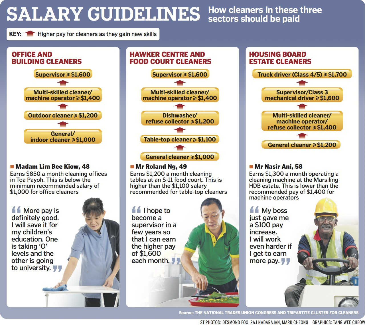 why implementing minimum wage in singapore is a terrible idea b2ap3 thumbnail 1cleaner pay 20140319 202025 1 jpg