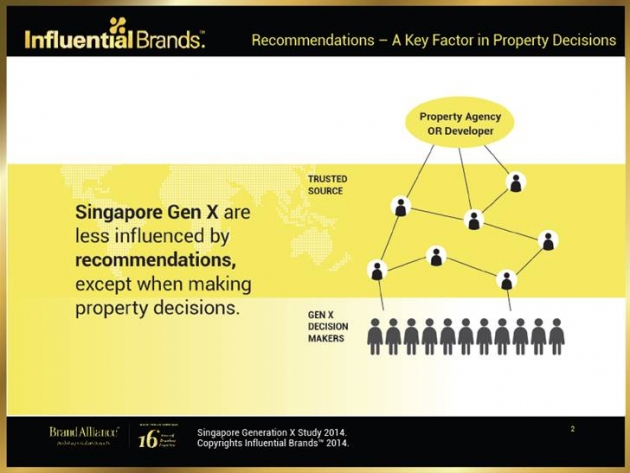 Understanding Generation X - A Study on Brand Preferences by Brand Alliance