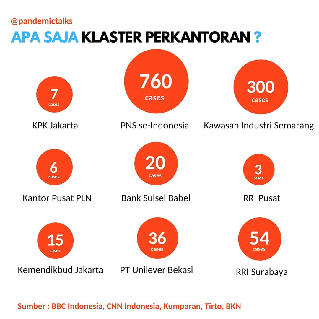 Office clusters in Indonesian cities - Pandemic Talks 2