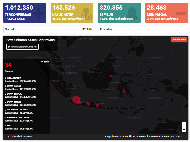 latest data from indonesian covid-19 task force