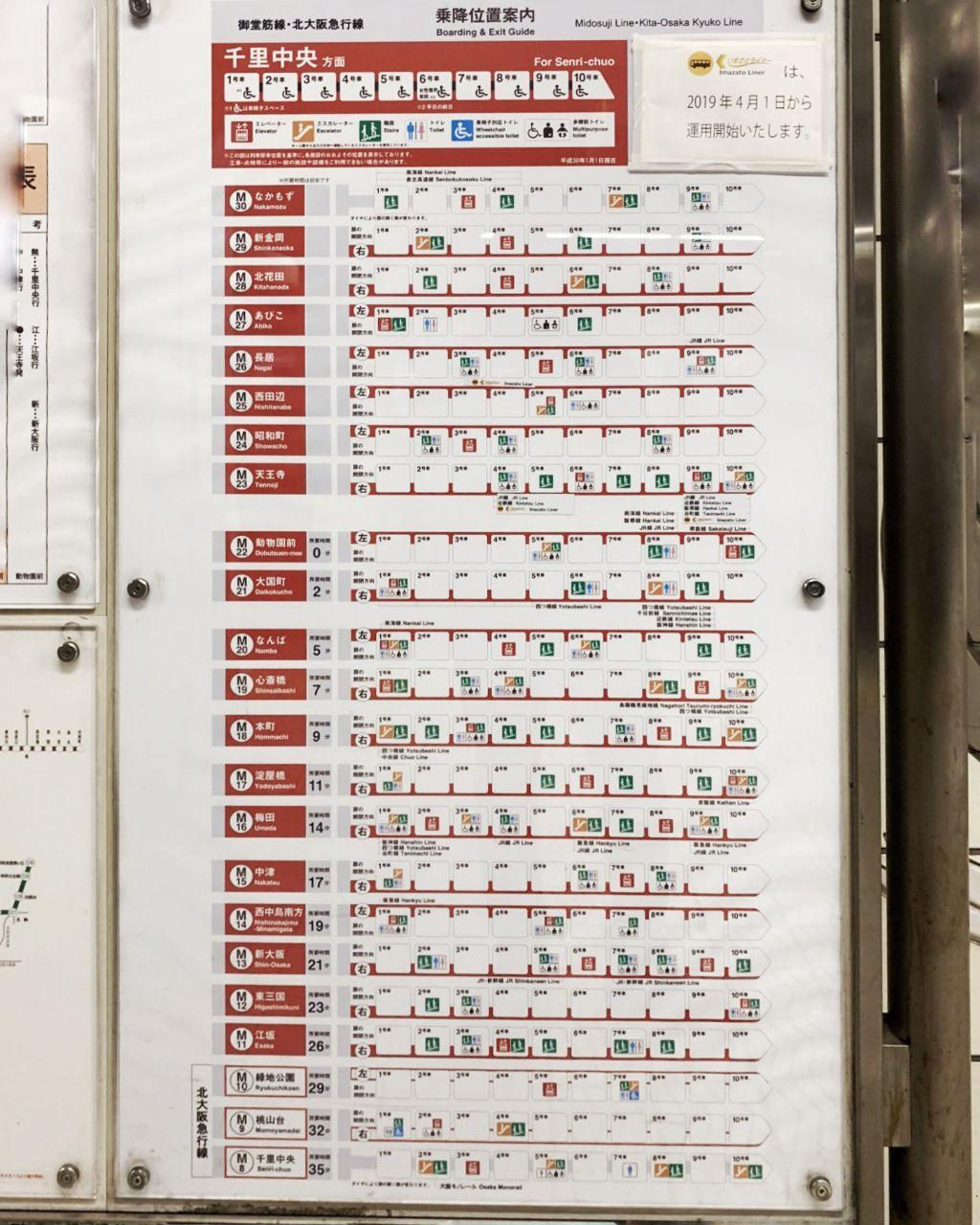Boarding and Exit Guide in Tokyo trains stations