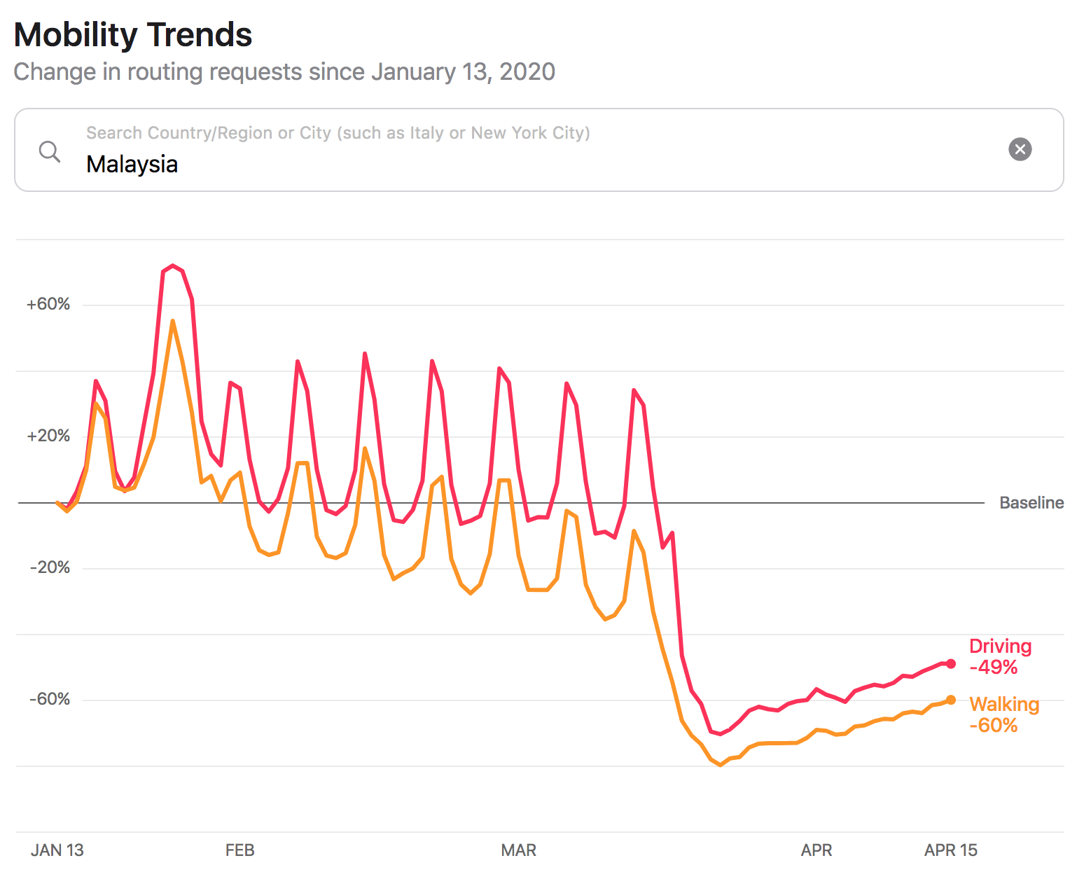 Apple mobility trend