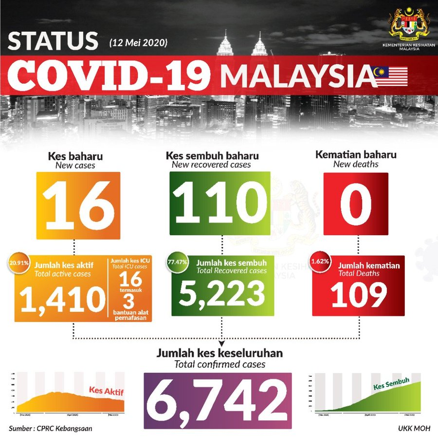 ministry of health daily stats