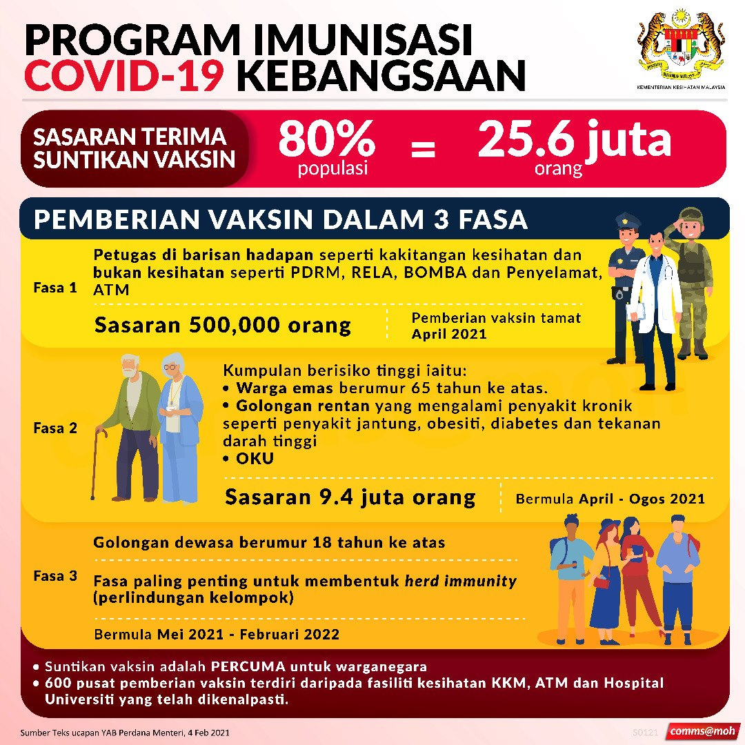 Malaysia vaccination rollout