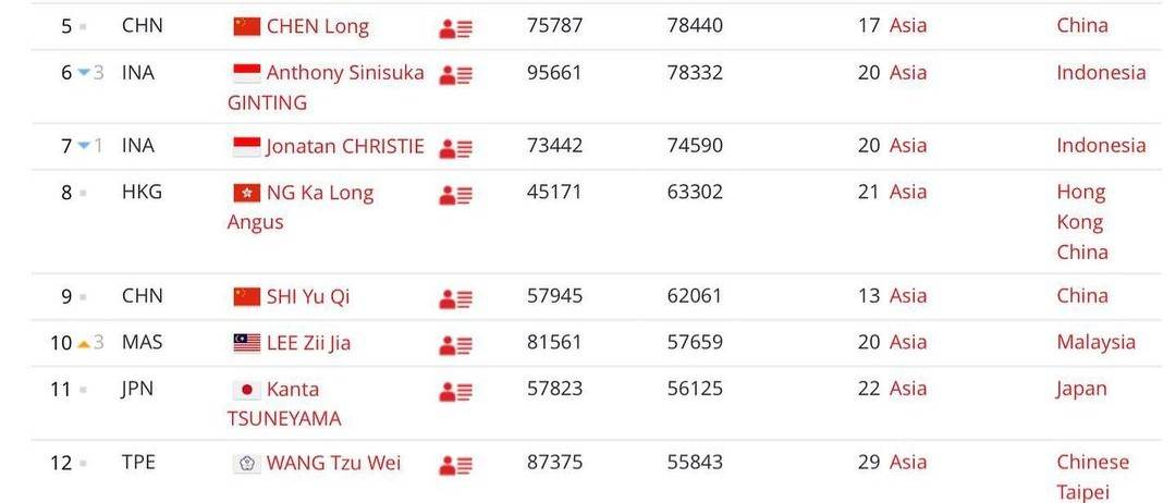 Facts About Lee Zii Jia, Malaysian badminton player - number 10 ranking