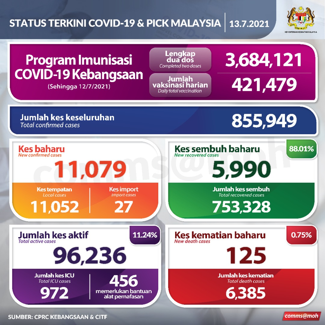 Covid-19 cases in M'sia on 13th July