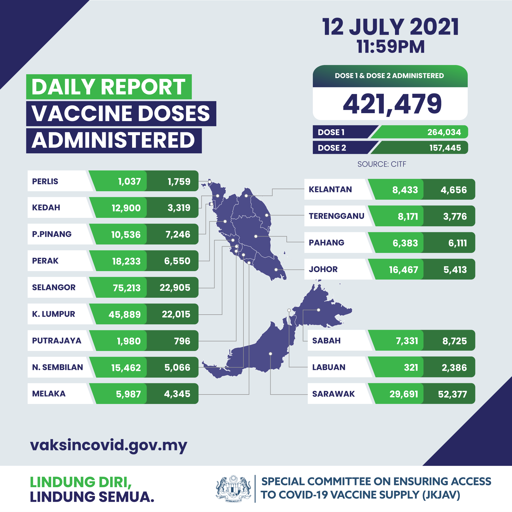 Covid-19 cases in M'sia on 13th July - vaccinations