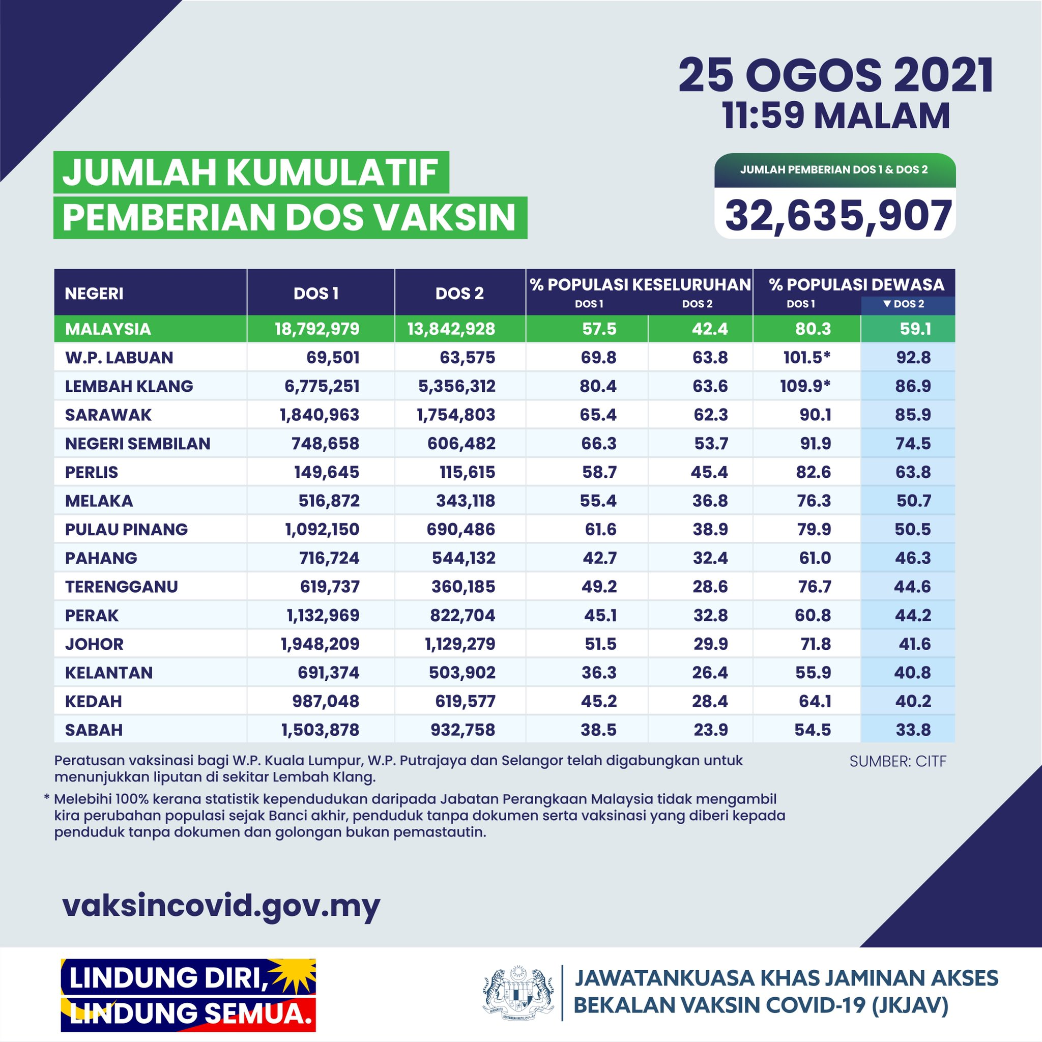 Covid-19 26th August - vaccination rates Malaysia