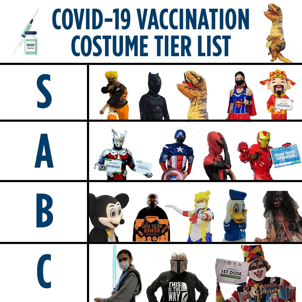 vaccination costume tiering chart