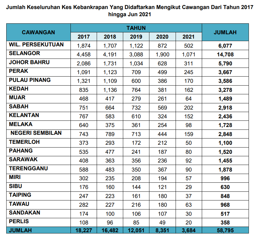 Number of bankruptcy cases in Malaysia