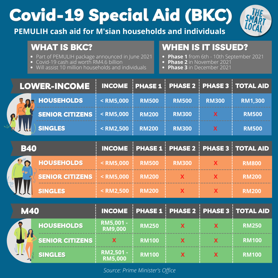 PEMULIH Financial Package - Covid-19 Special Aid