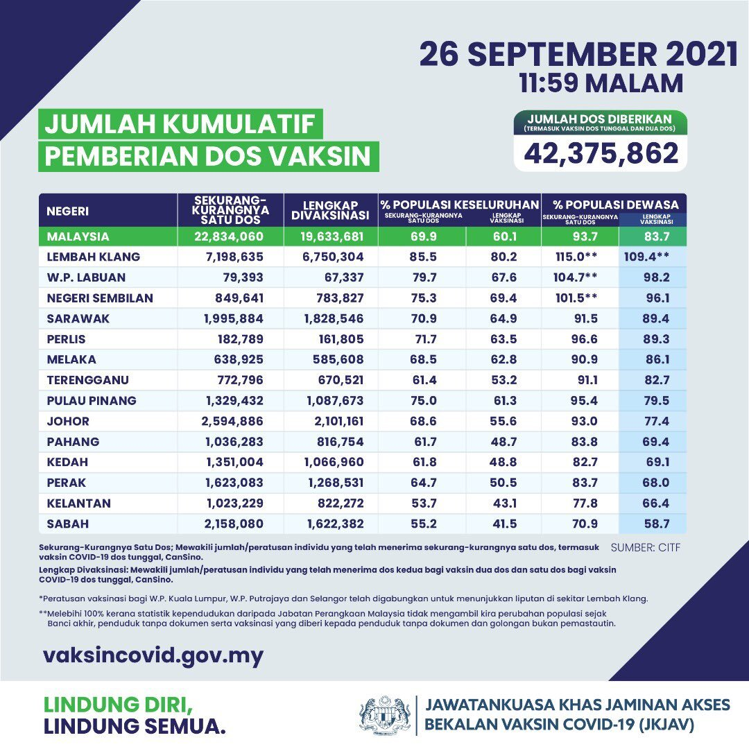 Covid-19 vaccination rate in Malaysia