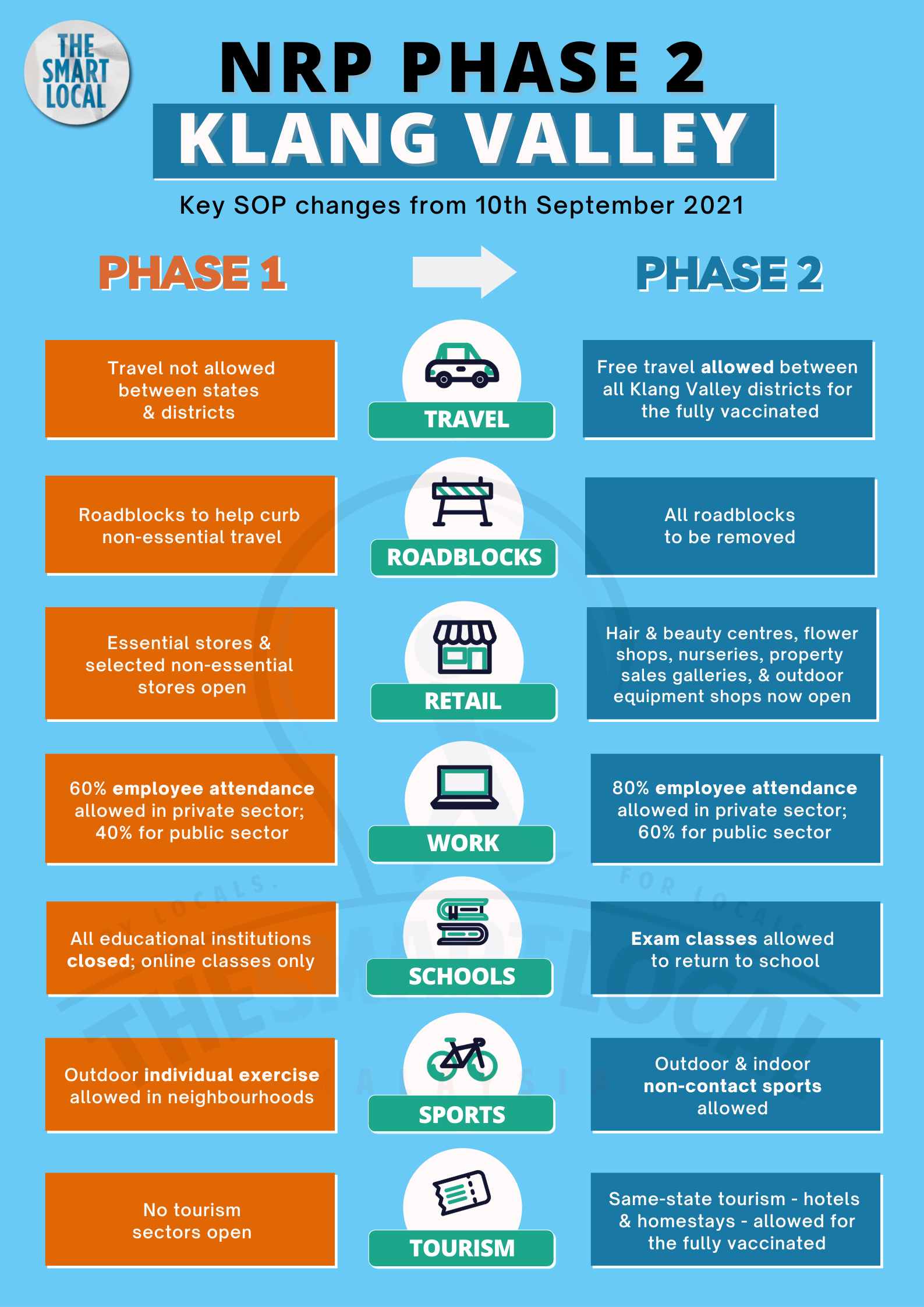 Klang Valley NRP Phase Two announcement - infographic