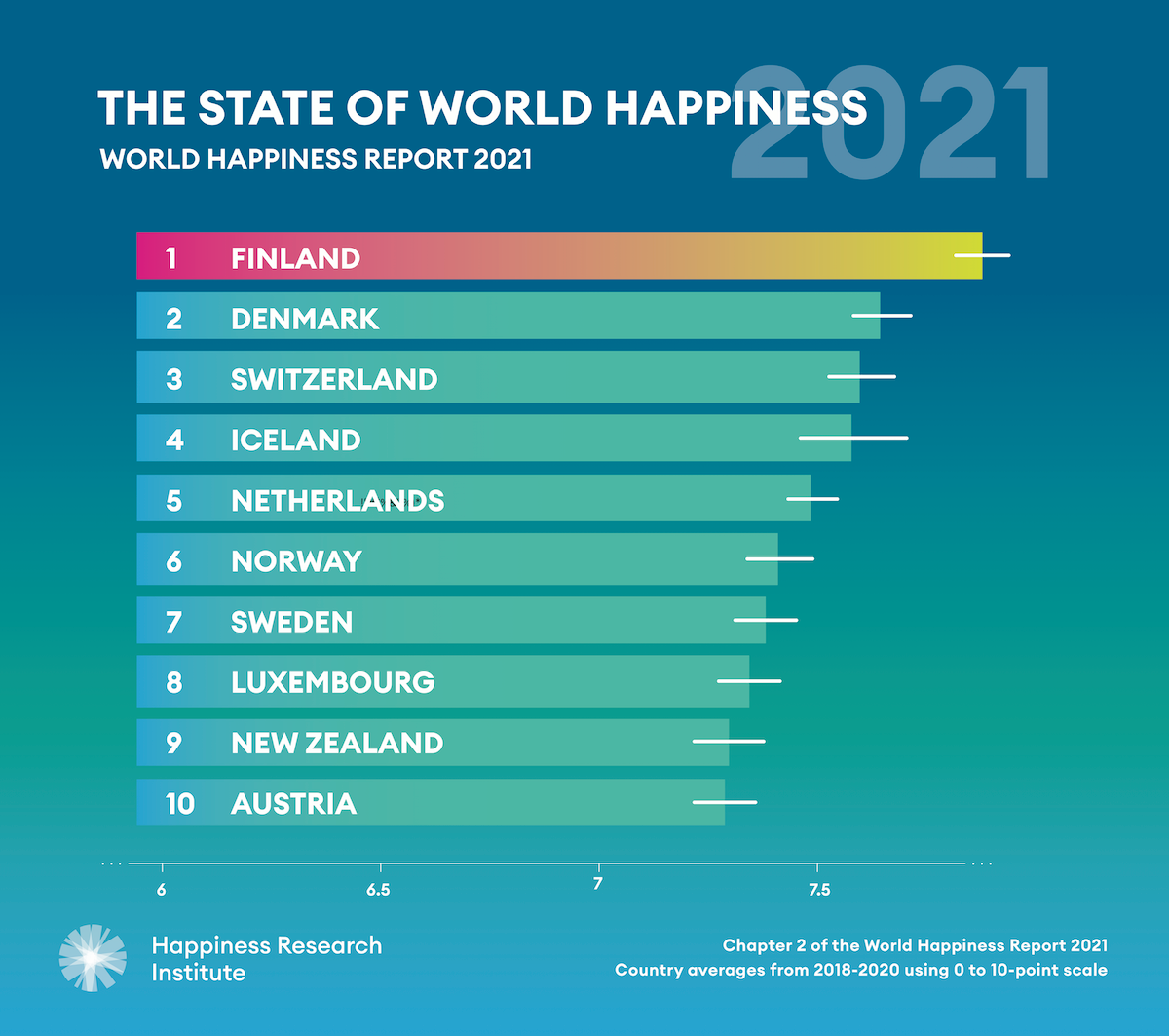 World Happiness Report 2021 top 10 countries
