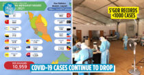10,959 New Covid-19 Cases In M'sia On 27th September 2021, Selangor Records <1,000 Cases For The First Time In Months