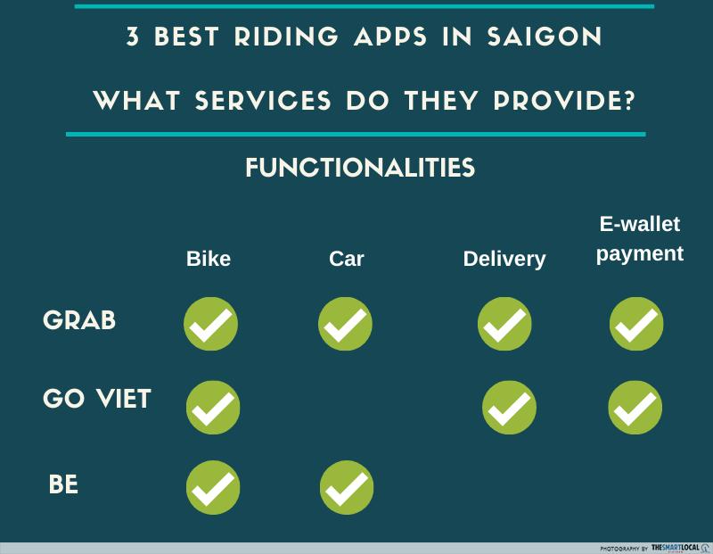 Riding apps fare comparison