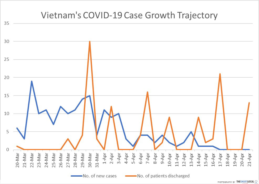 COVID-19 growth in Vietnam