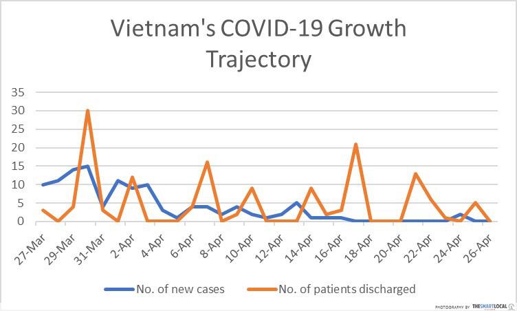 Vietnam COVID-19 growth