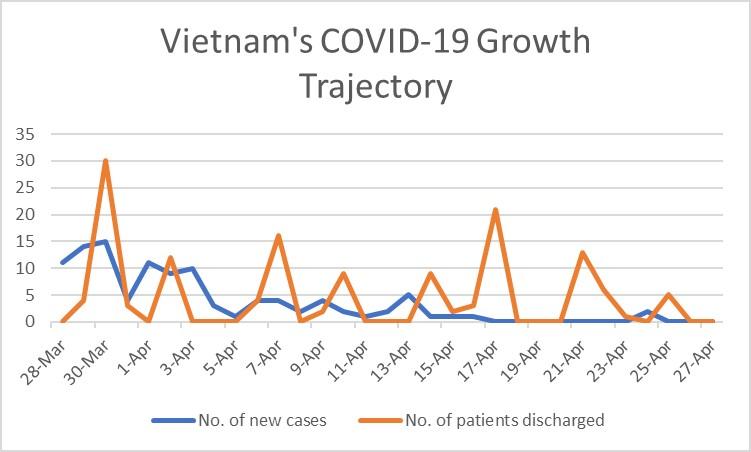 COVID-19 Vietnam updates
