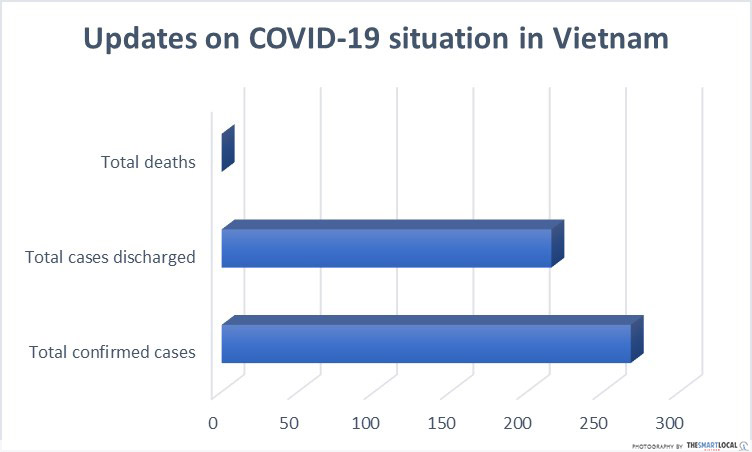 COVID-19 situation in Vietnam 1