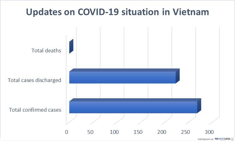 Vietnam COVID-19 updates