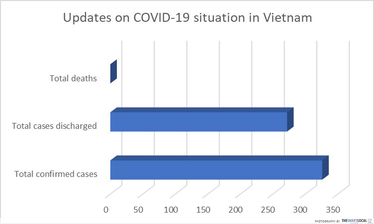 live updates COVID-19 Vietnam