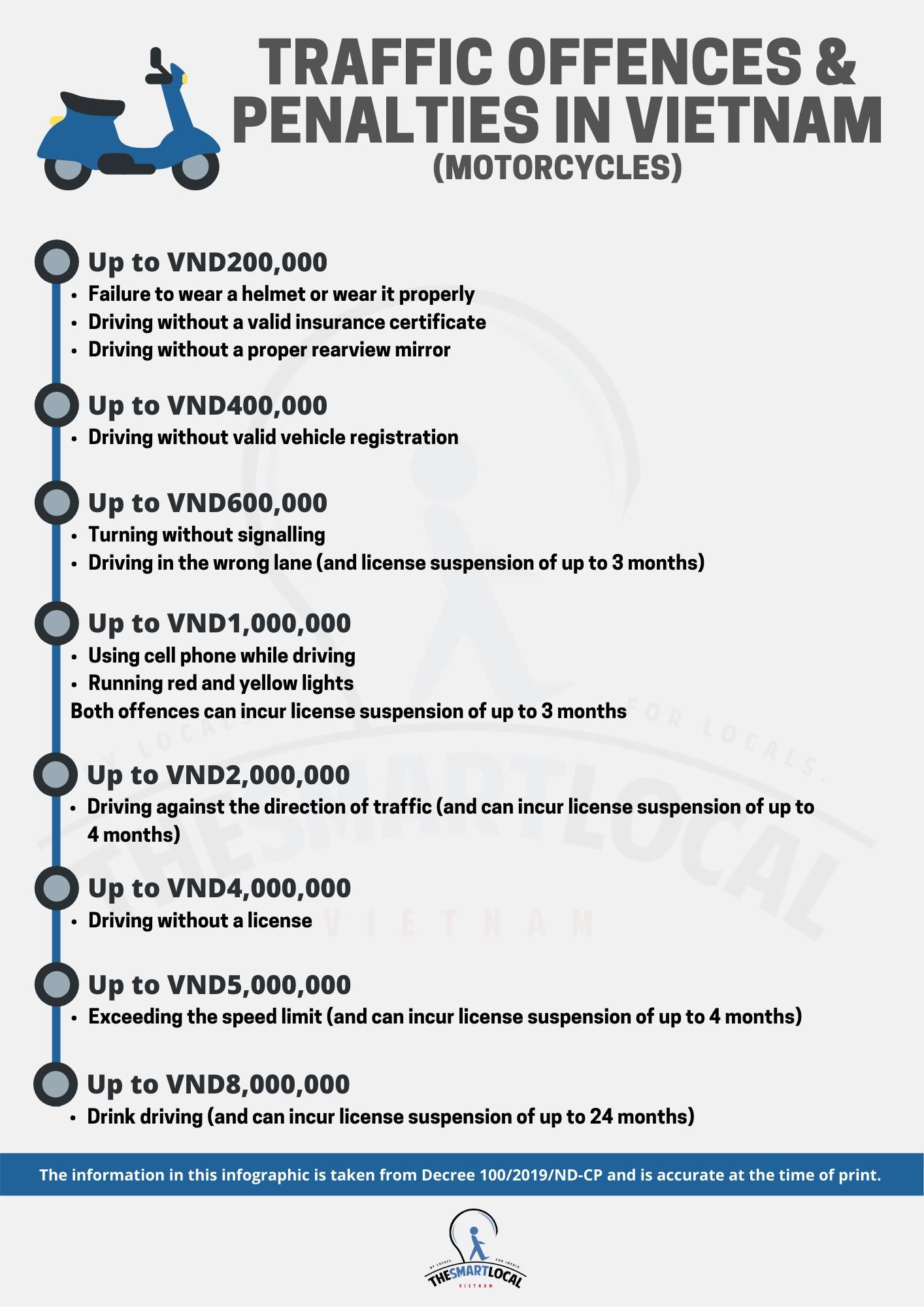 Vietnamese traffic offenses