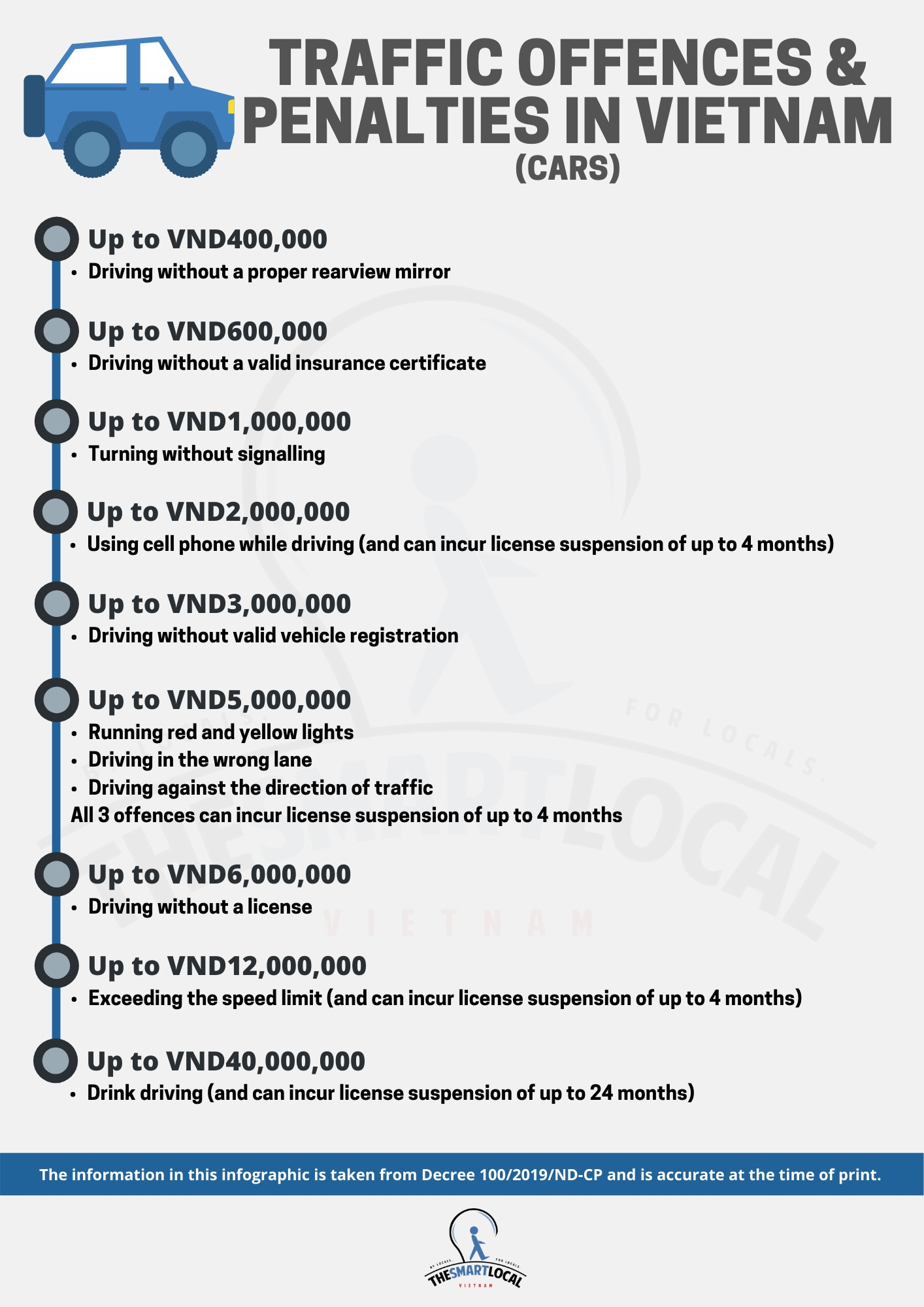 Vietnam traffic rules_offenses and penalties for car drivers