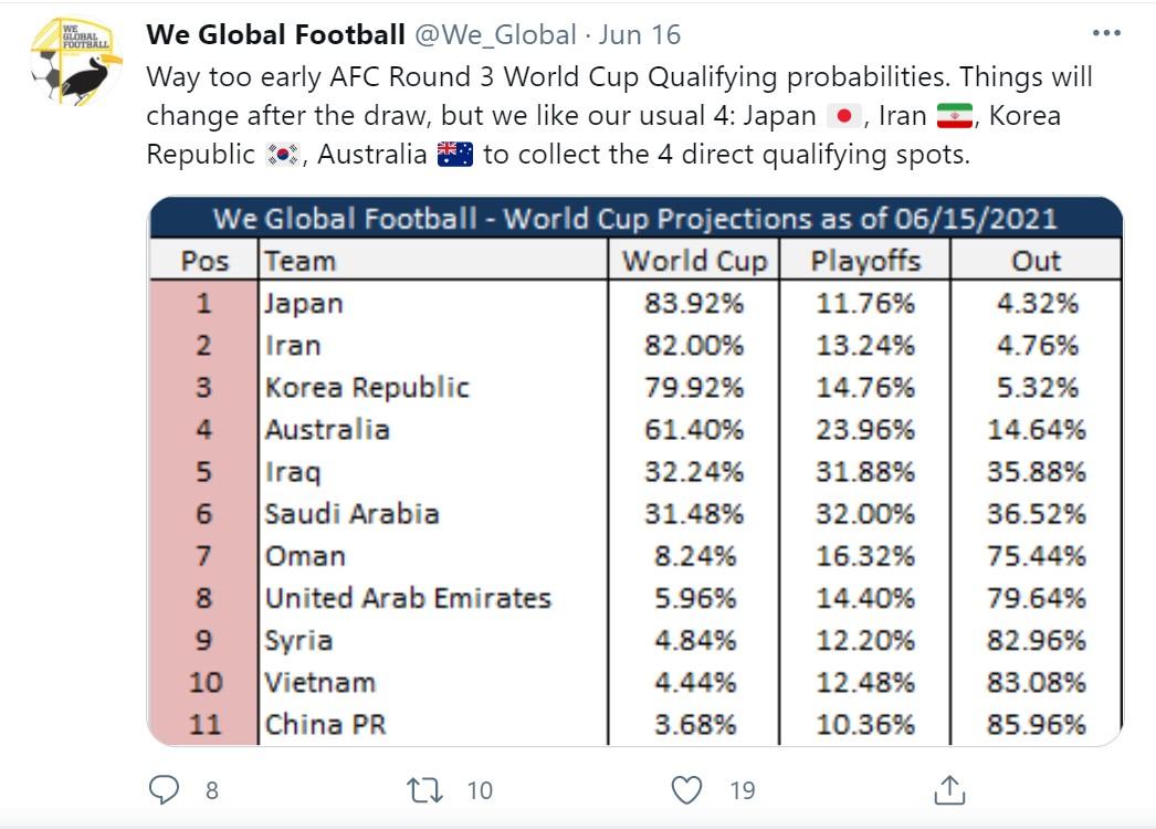 we global football prediction
