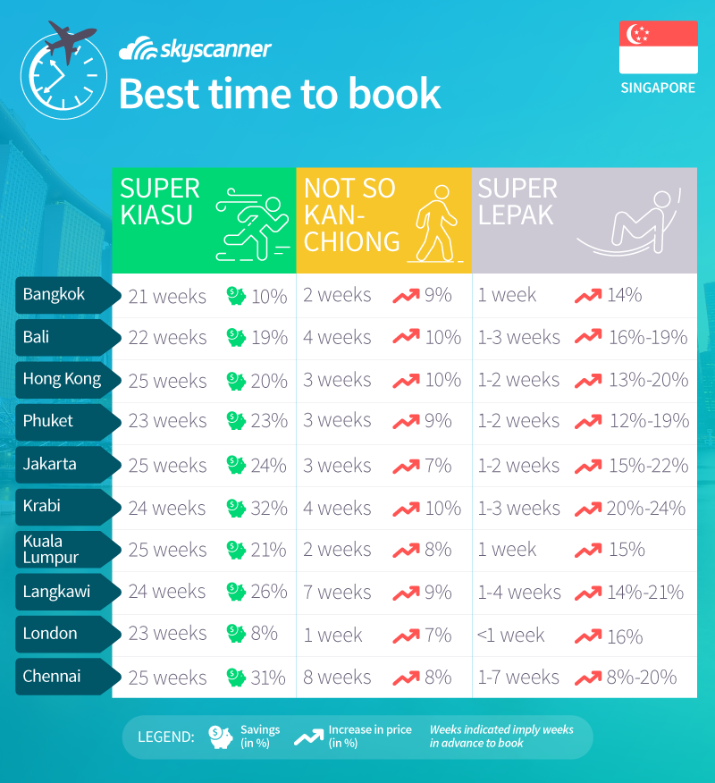 best time to book flights skyscanner