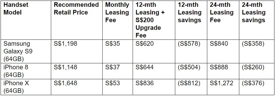 Singtel table of leasing savings
