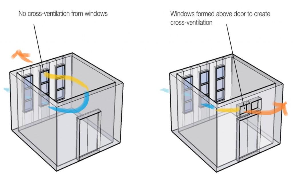 Cross ventilation house air circulation
