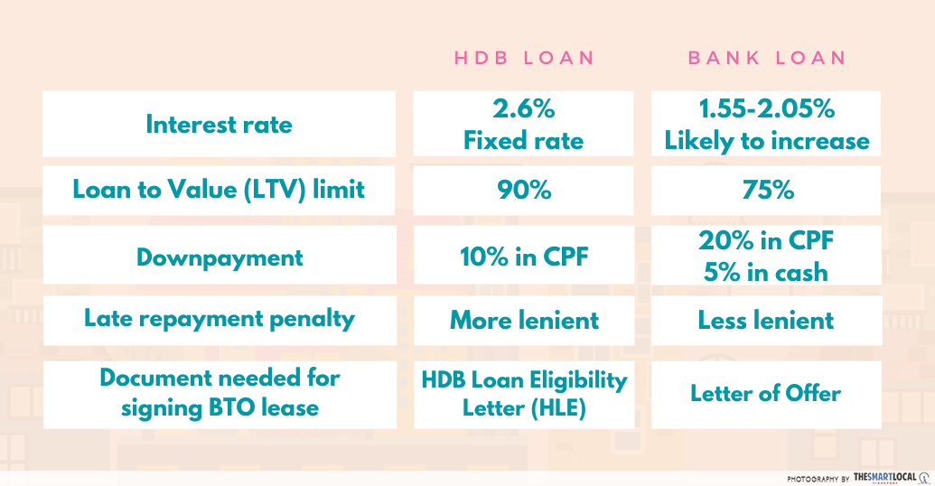 main differences between a HDB loan and bank loan