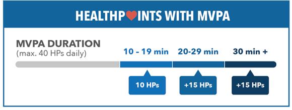 Healthpoints MVPA