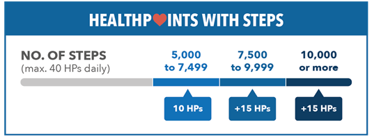 Healthpoints Steps