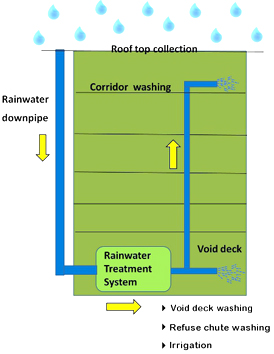 tengah estate - rainwater harvesting system