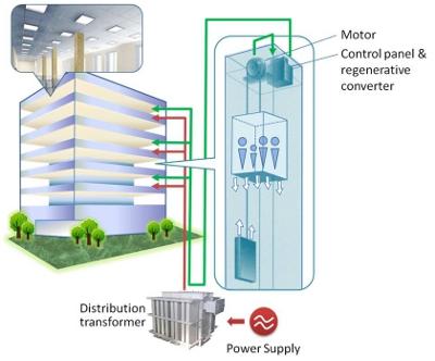 tengah estate - elevator energy regeneration system (EERS)